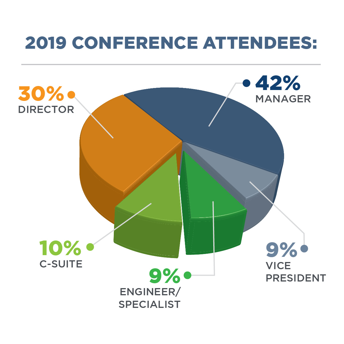 Who Attends the NAEM Compliance Conference